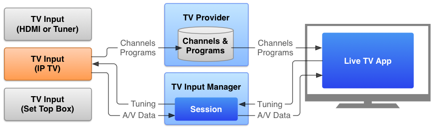 tv-tif-overview