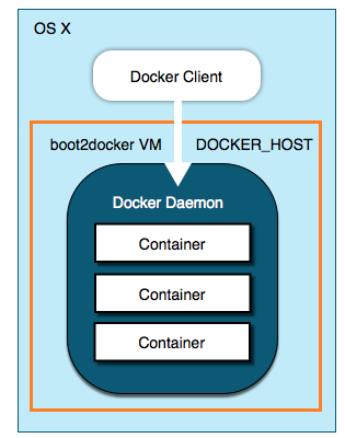 mac_docker_host