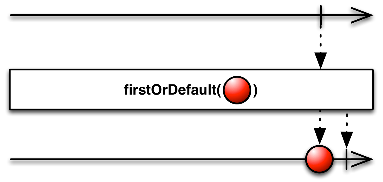 firstOrDefault