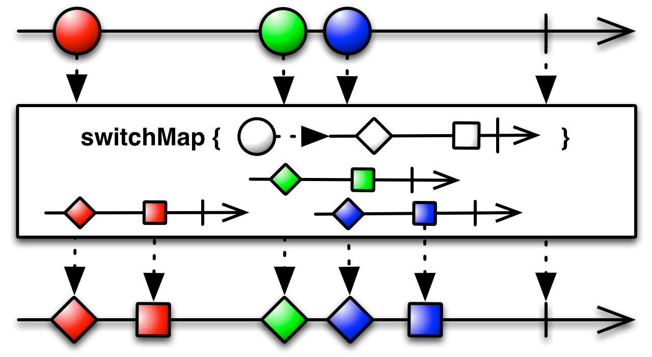 switchMap